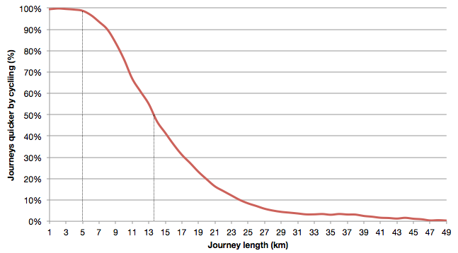 Chart showing the proportion of journeys which are faster by cycle against the length of the journey (km)