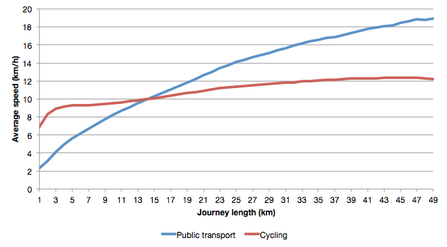 Chart showing the average speed of cycling and public transport depending on journey length